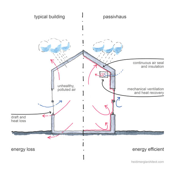 Key Design Aspects Of A Passivehaus, Sketched by Heidi Mergl Architect