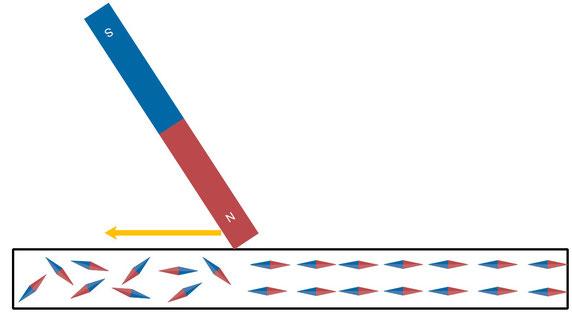 Veranschaulichung vom Magnetisieren eines Stoffes