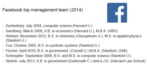 Iedereen behalve Mark Zukerberg heeft een afgeronde studie op zijn naam
