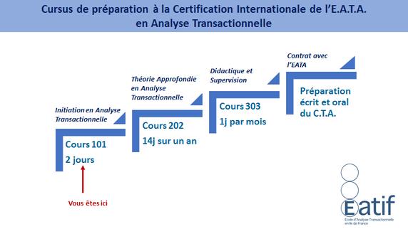 Cursus de préparation à la Certification Internationale de l'E.A.T.A