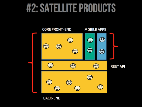 Satellite product (e.g mobile) teams not owning APIs