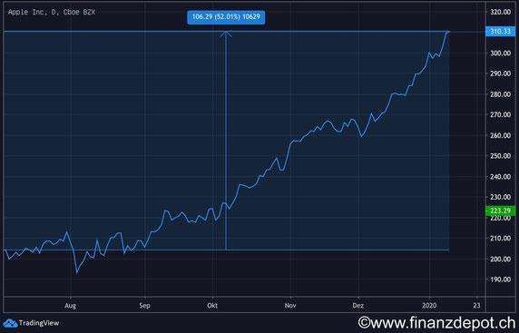 Aktienkurs der Apple Aktie im Jahre 2019. Zeigt eine schöne Steigerung.