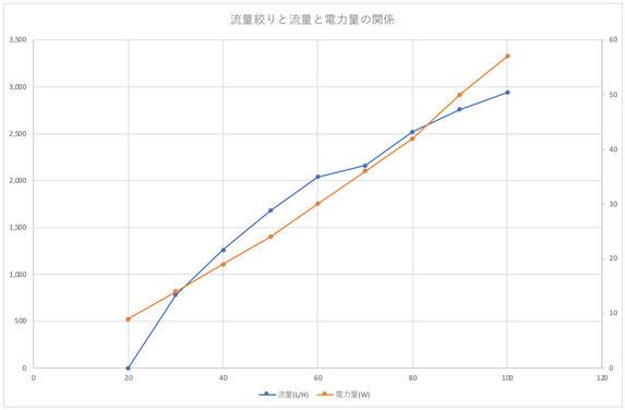 水中ポンプ DCポンプ 流量 消費電力 グラフ