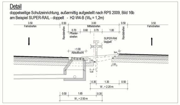 Grafik: TECHNISCHE AUSSTATTUNGEN AN STRASSE
