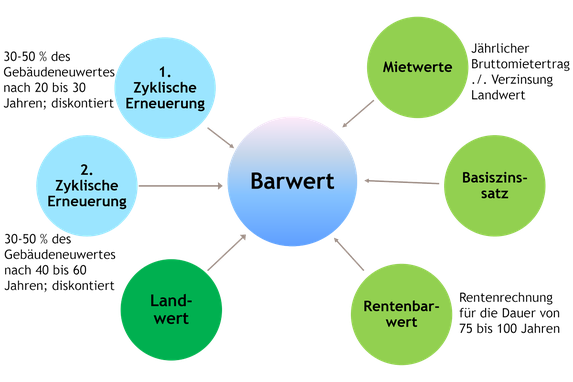 Barwertmethode - Immobewertung Hauri GmbH Biberist