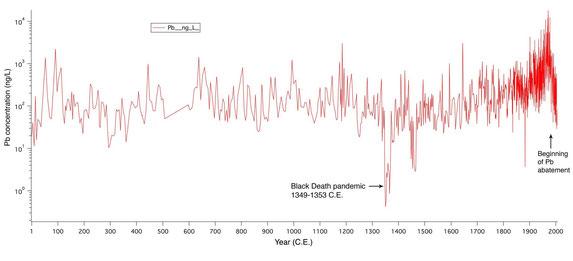 Teneur en plomb dans la glace sur 2000 ans