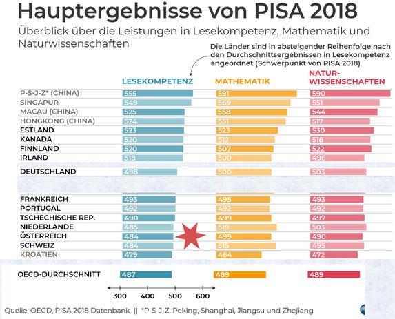 Bild: OECD. Veränderungen PST