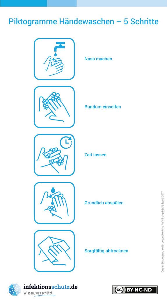 Tipps zum Händewaschen Corona