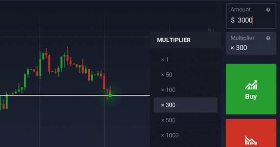 come usare la leva finanziaria e il moltiplicatore nel forex trading