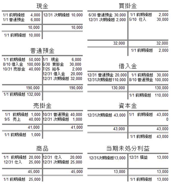 貸借対照表に属する勘定科目の帳簿の締め切り