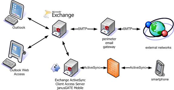 Productive, secure e-mail communication with JanusNET - Enterprise