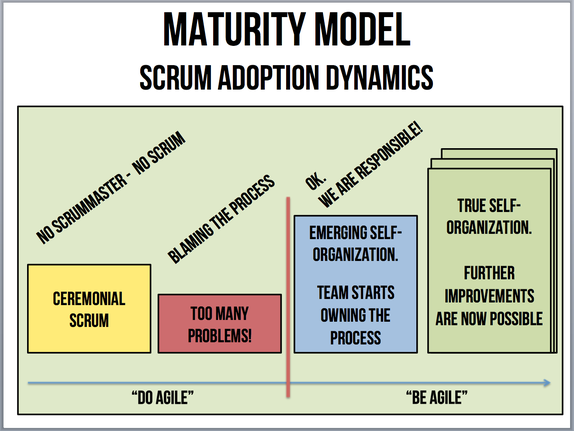 Stages of Scrum adoption by one team