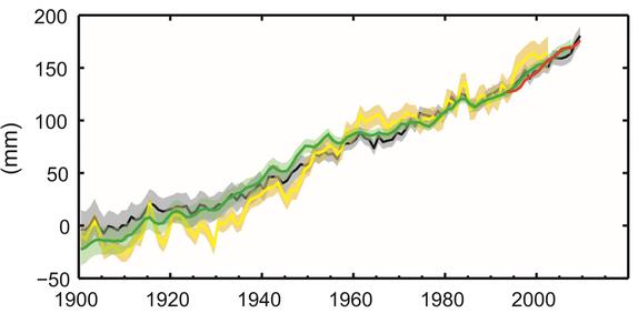 Anstieg des Meeresspiegels