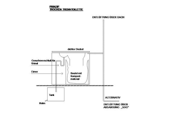 Trockentrenntoilette bauen fürs Wohnmobil