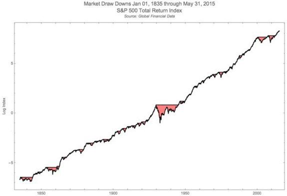 Évolution de l'indice S&P 500 entre 1835 et 2015