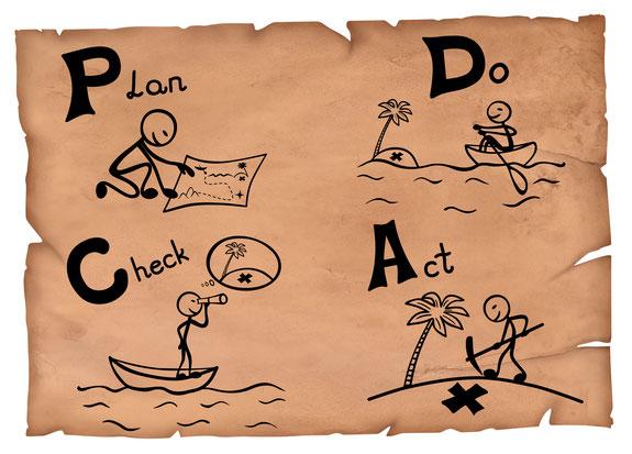 PDCAで段取りを考えるイメージ