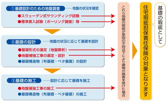 図―5 地盤と瑕疵担保責任(㈱住宅あんしん保証パンフレット)