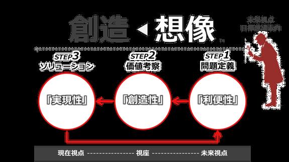 デザイン思考プログラムのイメージ