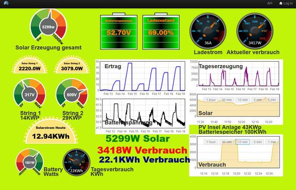 Leben mit der Energiewende TV - Grafik Stromerzeugung und Stromverbrauch mit Speicher