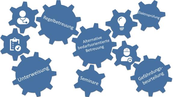 Unterweisung, Regelbetreuung, alternative bedarfsorientierte Betreuung, Seminare, Elektroprüfung, Gefährdungsbeurteilung