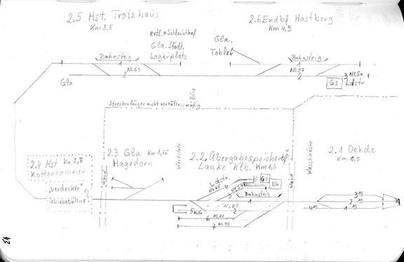 Vorläufiges Schema der MIB aus meinem Notizbuch.