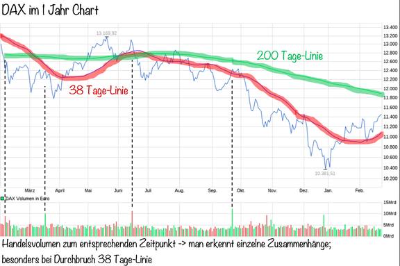 38 Tage-Linie, 200 Tage-Linie, Dax, Investor Schule