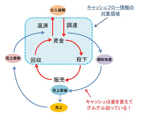 資金循環図⑥
