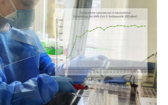 Fachärztliche Laboratorien in Deutschland: Entwicklung der SARS-CoV-2-Testkapazität
