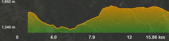 Perfil ruta bicicleta elèctrica baixa cerdanya
