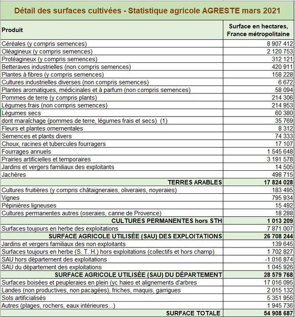 Occupation des sols agricoles