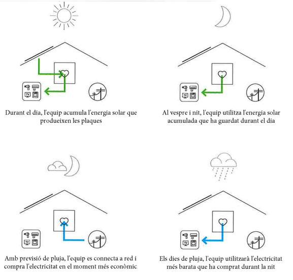 Funcionament del sistema Ampere amb una instal·lació fotovoltaica