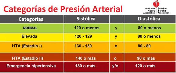 Guía para la presión arterial