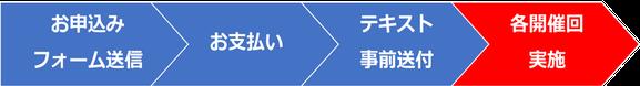 PMP®受験対策講座(35時間)お申込みの流れのイメージ画像