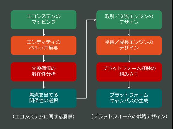 プラットフォーム戦略デザインに関する8つのステップ