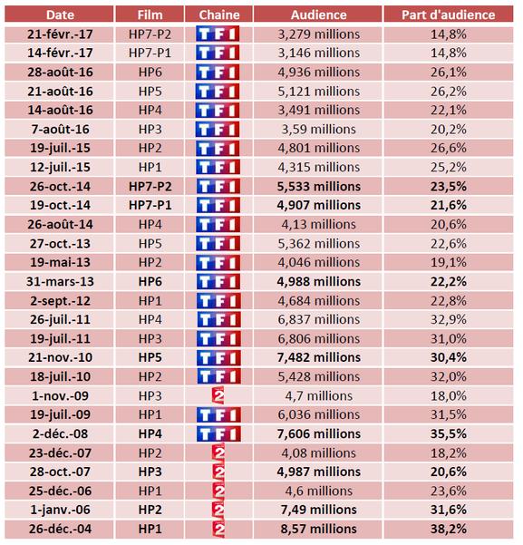 Les chiffres des audiences des films Harry Potter à la télévision française
