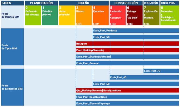 Figura 1: Relación de Property Sets, con fases de proyecto y asiganción a Tipos o Elementos BIM