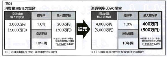 【住宅ローン減税の変更図】