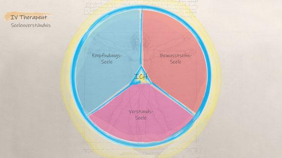 Therapeut Seelenverständnis