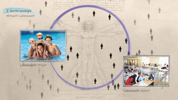 Anthropologie Mitwelt Lebenswelt