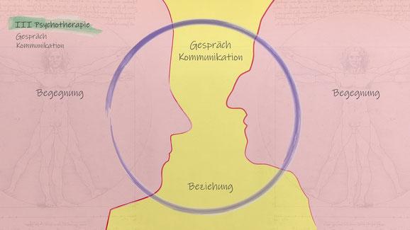 PsychoTherapie Beziehung und Gespräch
