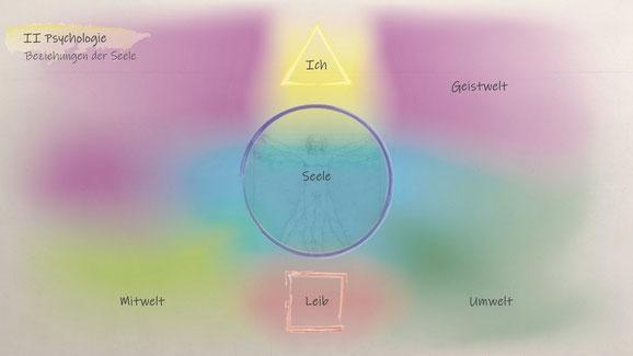 Psychologie Beziehung der Seele