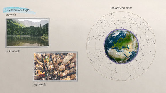 Anthropologie Umwelt