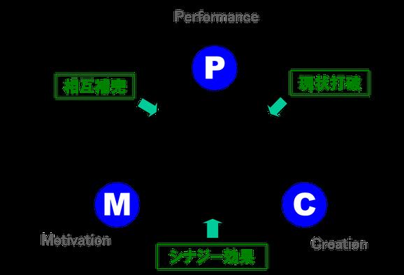 戦略MGマネジメントゲームは、企業経営の3つのポイントを理解し高めます。