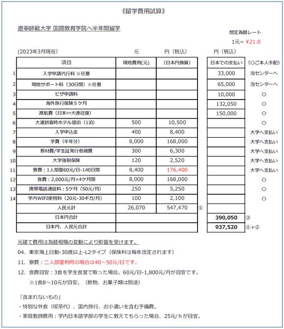 遼寧師範大学 留学費用目安 シュミレーション