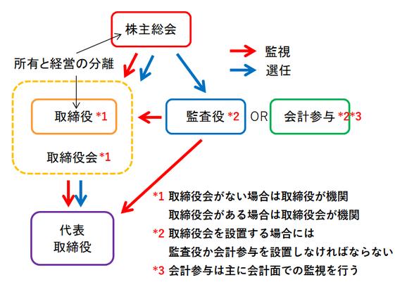 株式会社の機関の図