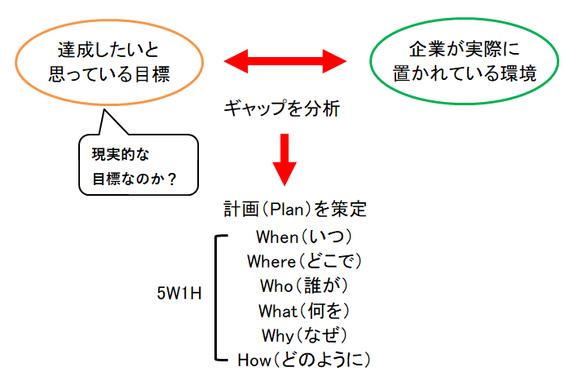 ギャップを分析し、計画(Plan)を5W1Hの観点から策定する!