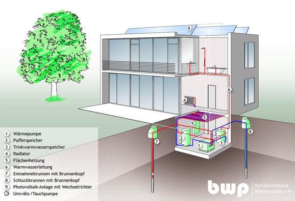 Schema einer Grundwasserwärmepumpenanlage