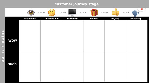 Die Phasen einer Customer Journey