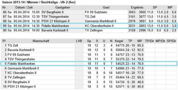 Spieltag 18 - Bezirksliga Unterfranken 2