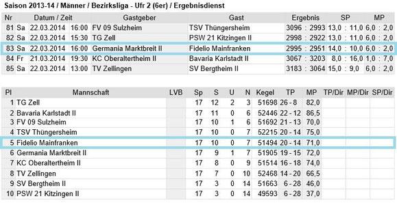 Spieltag 17 - Bezirksliga Unterfranken 2